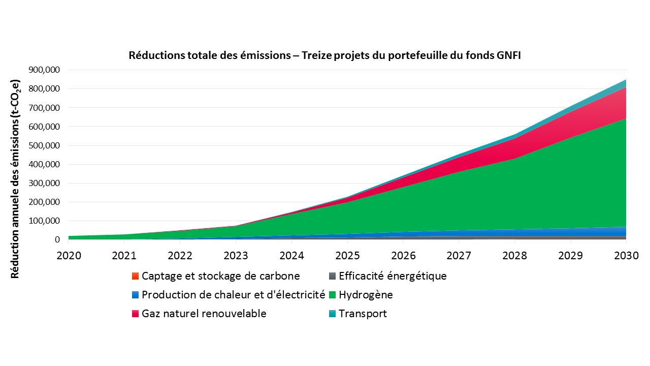 Réductions totale des émissions – Treize projets du portefeuille du fonds GNFI