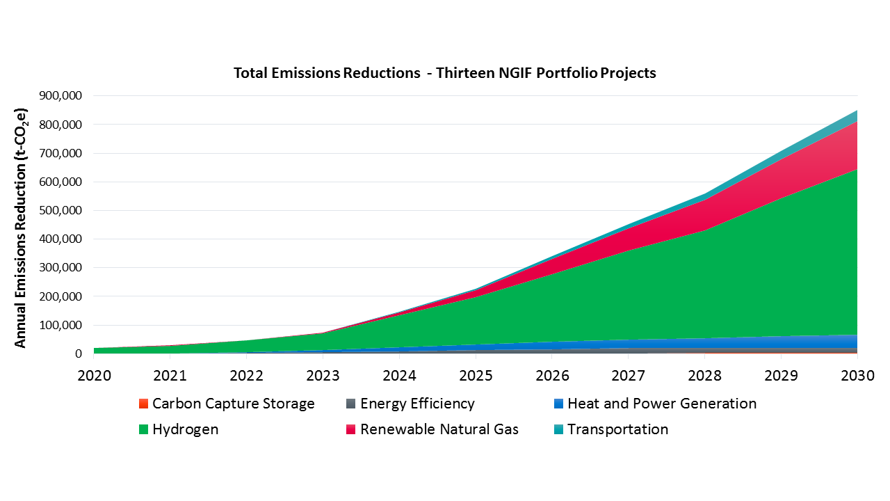 Total Emissions Reductions Graph
